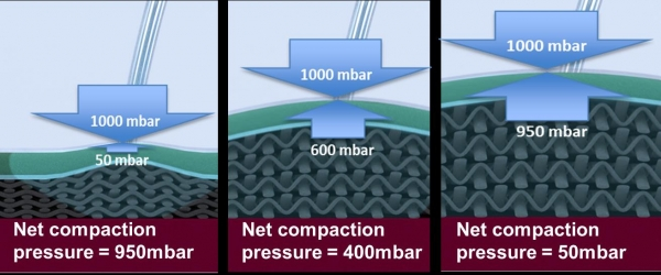 Vacuum Resin Infusion - Net compaction pressure during the infusion process